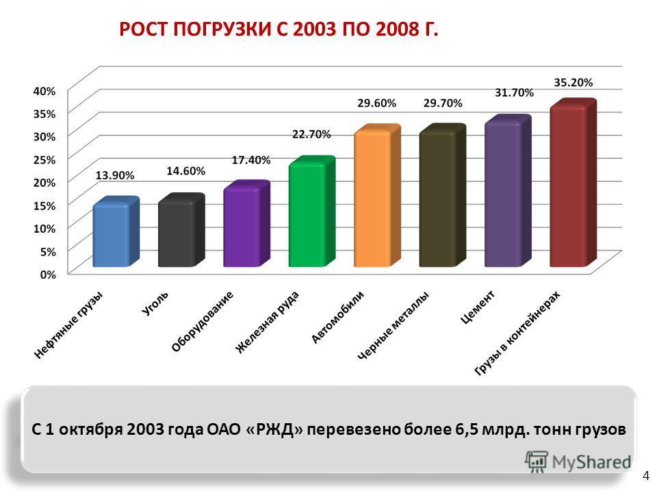 РОСТ ПОГРУЗКИ С 2003 ПО 2008 Г. С 1 октября 2003 года ОАО «РЖД» перевезено более 6,5 млрд. тонн грузов 4