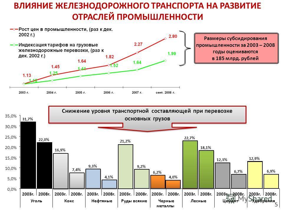 ВЛИЯНИЕ ЖЕЛЕЗНОДОРОЖНОГО ТРАНСПОРТА НА РАЗВИТИЕ ОТРАСЛЕЙ ПРОМЫШЛЕННОСТИ Размеры субсидирования промышленности за 2003 – 2008 годы оцениваются в 185 млрд. рублей металлы 31,7% 22,0% 16,9% 7,4% 9,3% 4,1% 21,2% 9,2% 6,2% 4,0% 22,7% 18,1% 6,7% 12,9% 6,9%