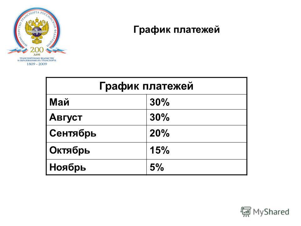 График платежей. Май30% Август30% Сентябрь20% Октябрь15% Ноябрь5%5%