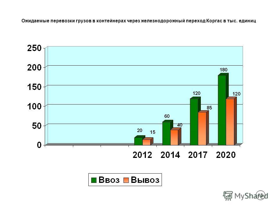 15 Ожидаемые перевозки грузов в контейнерах через железнодорожный переход Коргас в тыс. единиц