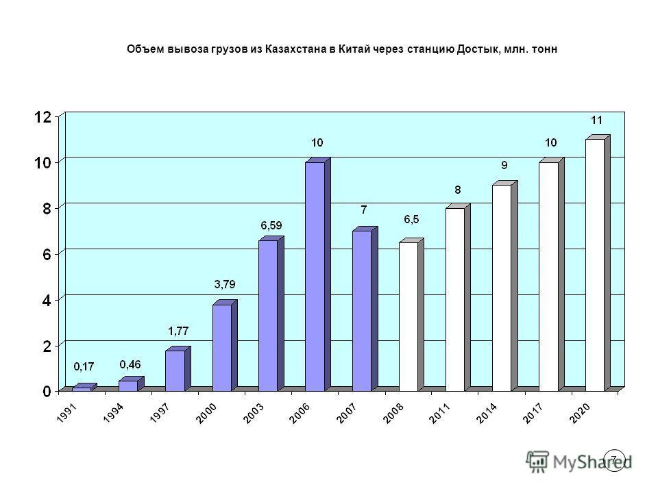 7 Объем вывоза грузов из Казахстана в Китай через станцию Достык, млн. тонн