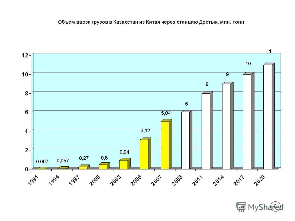 8 Объем ввоза грузов в Казахстан из Китая через станцию Достык, млн. тонн