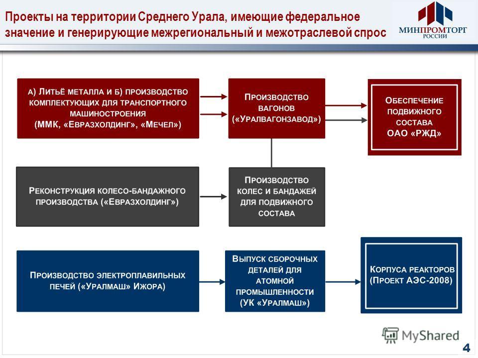 Проекты на территории Среднего Урала, имеющие федеральное значение и генерирующие межрегиональный и межотраслевой спрос 4