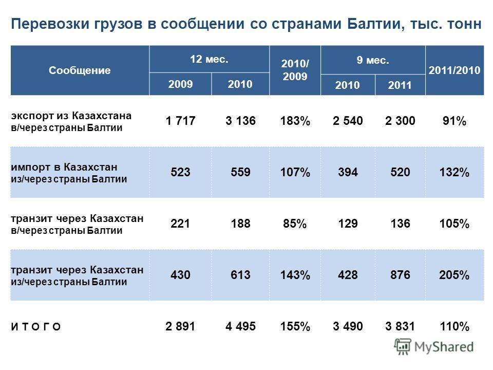 Сообщение 12 мес. 2010/ 2009 9 мес. 2011/2010 20092010 2011 экспорт из Казахстана в/через страны Балтии 1 7173 136183%2 5402 30091% импорт в Казахстан из/через страны Балтии 523559107%394520132% транзит через Казахстан в/через страны Балтии 22118885%