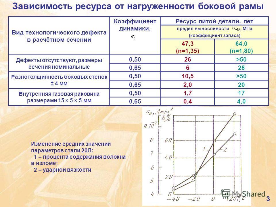 Вид технологического дефекта в расчётном сечении Коэффициент динамики, Ресурс литой детали, лет предел выносливости, МПа (коэффициент запаса) 47,3 (n=1,35) 64,0 (n=1,80) Дефекты отсутствуют, размеры сечения номинальные 0,5026>50 0,65628 Разнотолщинно