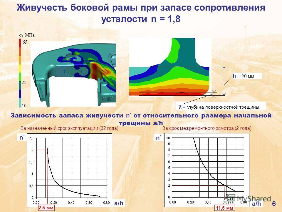 За назначенный срок эксплуатации (32 года) За срок межремонтного осмотра (2 года) Живучесть боковой рамы при запасе сопротивления усталости n = 1,8 a – глубина поверхностной трещины 65 25 10 σ 1, МПа h = 20 мм Зависимость запаса живучести n * от отно