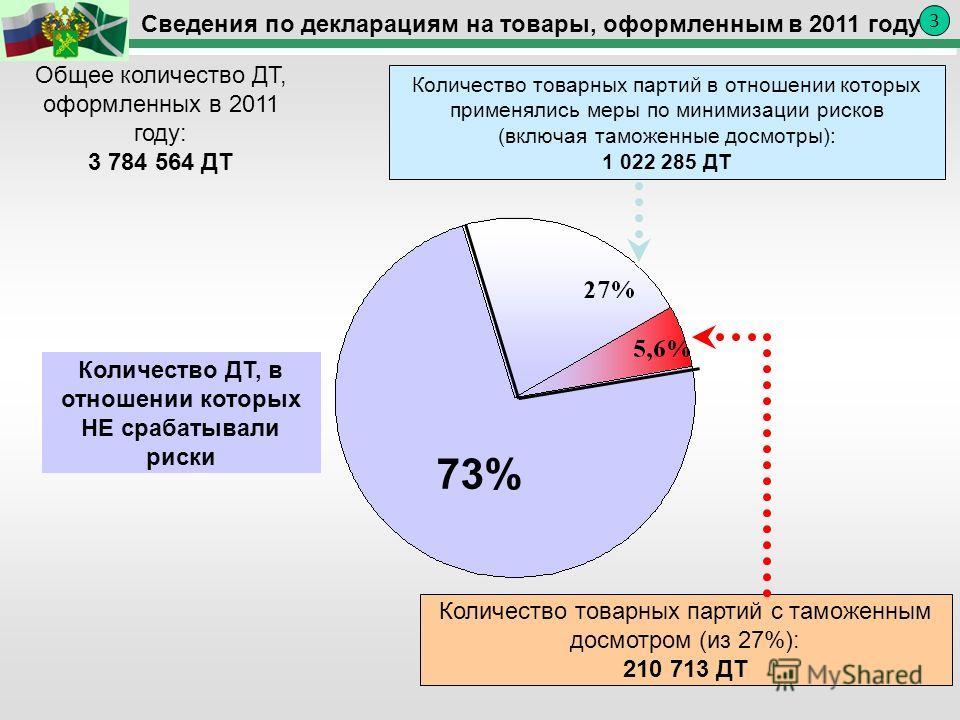 Сведения по декларациям на товары, оформленным в 2011 году Количество товарных партий в отношении которых применялись меры по минимизации рисков (включая таможенные досмотры): 1 022 285 ДТ Количество товарных партий с таможенным досмотром (из 27%): 2