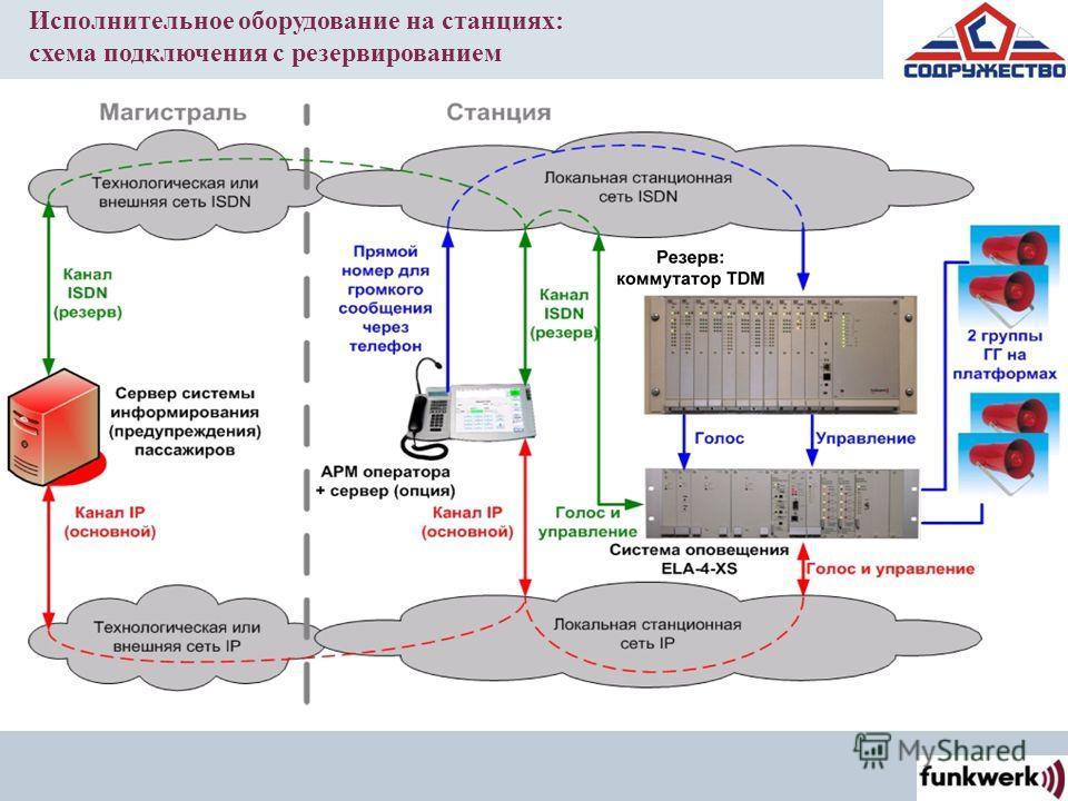 Исполнительное оборудование на станциях: схема подключения с резервированием
