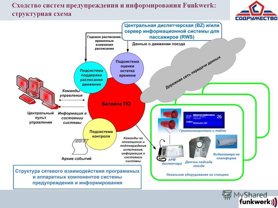 Сходство систем предупреждения и информирования Funkwerk: структурная схема