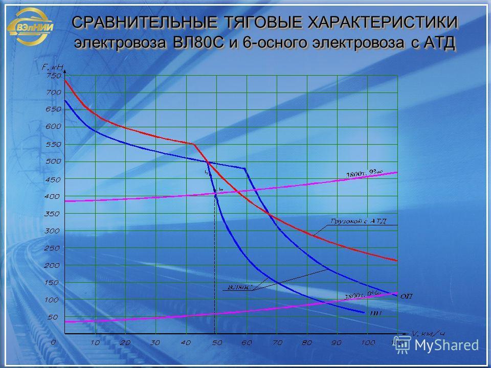 СРАВНИТЕЛЬНЫЕ ТЯГОВЫЕ ХАРАКТЕРИСТИКИ электровоза ВЛ80С и 6-осного электровоза с АТД