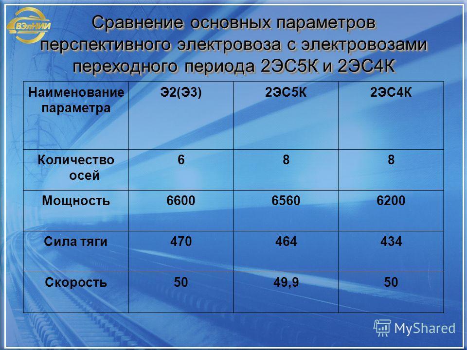 Сравнение основных параметров перспективного электровоза с электровозами переходного периода 2ЭС5К и 2ЭС4К Наименование параметра Э2(Э3)2ЭС5К2ЭС4К Количество осей 688 Мощность660065606200 Сила тяги470464434 Скорость5049,950