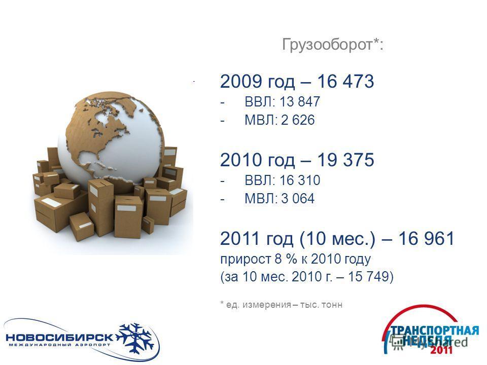 Грузооборот*: 2009 год – 16 473 -ВВЛ: 13 847 -МВЛ: 2 626 2010 год – 19 375 -ВВЛ: 16 310 -МВЛ: 3 064 2011 год (10 мес.) – 16 961 прирост 8 % к 2010 году (за 10 мес. 2010 г. – 15 749) * ед. измерения – тыс. тонн