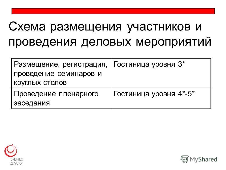 Схема размещения участников и