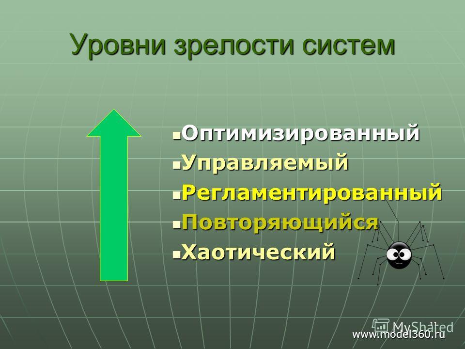 Уровни зрелости систем Оптимизированный Оптимизированный Управляемый Управляемый Регламентированный Регламентированный Повторяющийся Повторяющийся Хаотический Хаотический 11 www.model360.ru