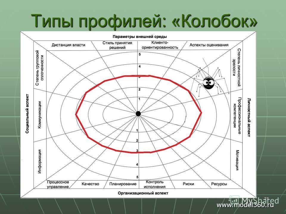 Типы профилей: «Колобок» 21 www.model360.ru