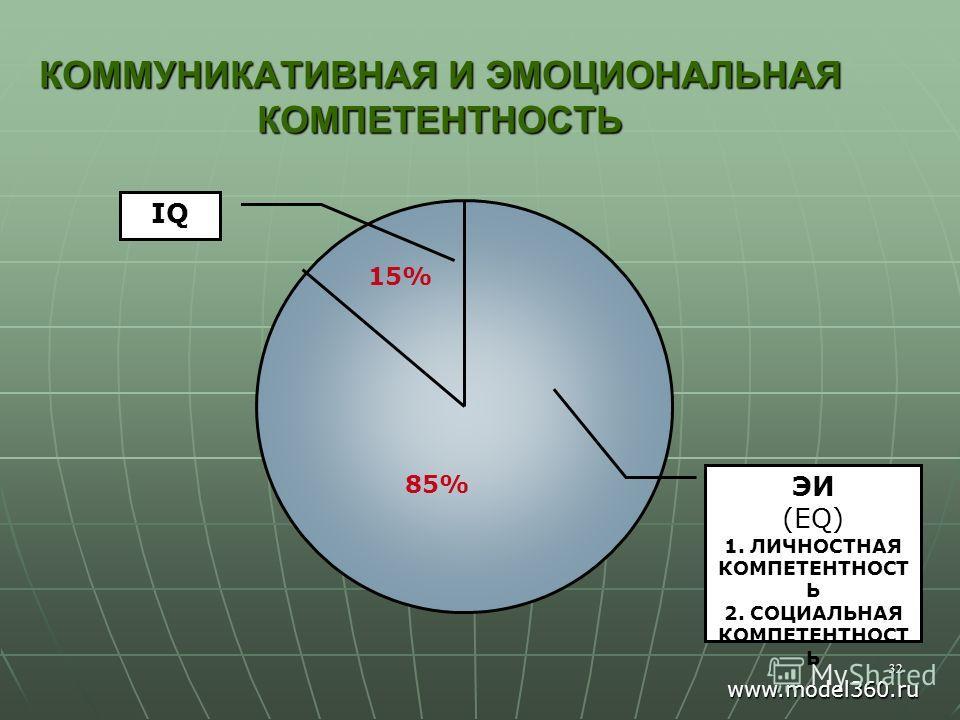 32 КОММУНИКАТИВНАЯ И ЭМОЦИОНАЛЬНАЯ КОМПЕТЕНТНОСТЬ 15% 85% ЭИ (EQ) 1. ЛИЧНОСТНАЯ КОМПЕТЕНТНОСТ Ь 2. СОЦИАЛЬНАЯ КОМПЕТЕНТНОСТ Ь IQ www.model360.ru