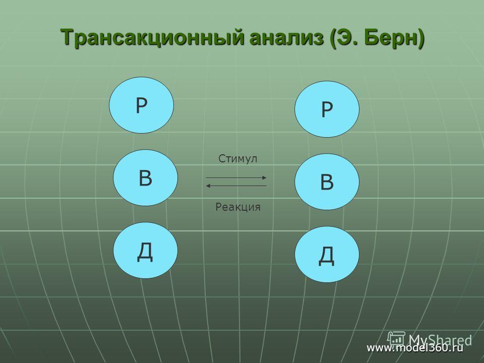 Трансакционный анализ (Э. Берн) Р В Д Р В Д Стимул Реакция www.model360.ru
