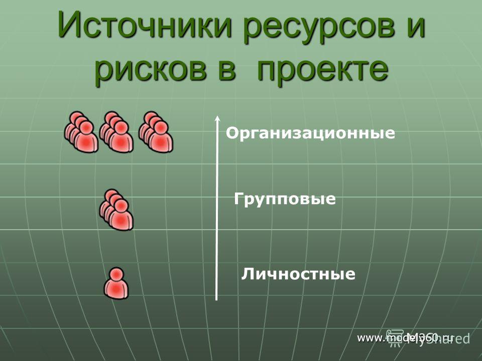 Источники ресурсов и рисков в проекте Личностные Групповые Организационные www.model360.ru