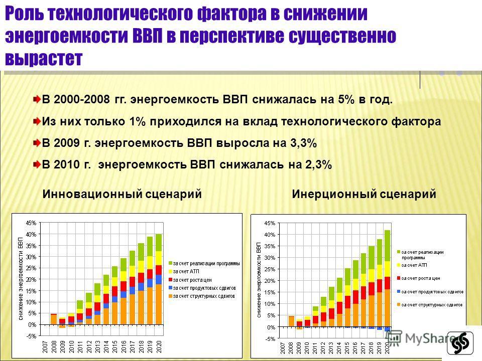 3 Роль технологического фактора в снижении энергоемкости ВВП в перспективе существенно вырастет Инерционный сценарийИнновационный сценарий В 2000-2008 гг. энергоемкость ВВП снижалась на 5% в год. Из них только 1% приходился на вклад технологического