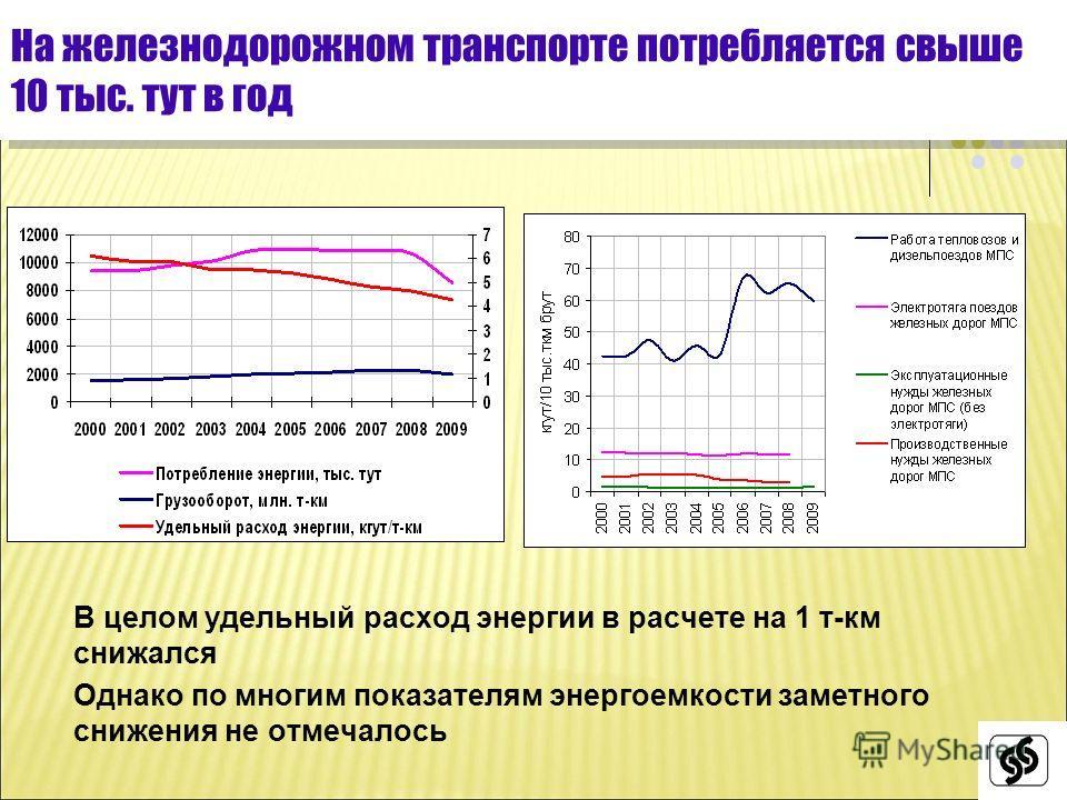 В целом удельный расход энергии в расчете на 1 т-км снижался Однако по многим показателям энергоемкости заметного снижения не отмечалось На железнодорожном транспорте потребляется свыше 10 тыс. тут в год