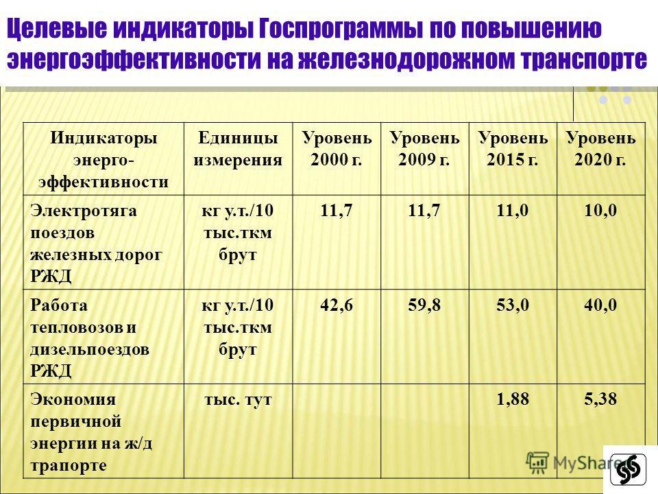 5 Целевые индикаторы Госпрограммы по повышению энергоэффективности на железнодорожном транспорте Индикаторы энерго- эффективности Единицы измерения Уровень 2000 г. Уровень 2009 г. Уровень 2015 г. Уровень 2020 г. Электротяга поездов железных дорог РЖД
