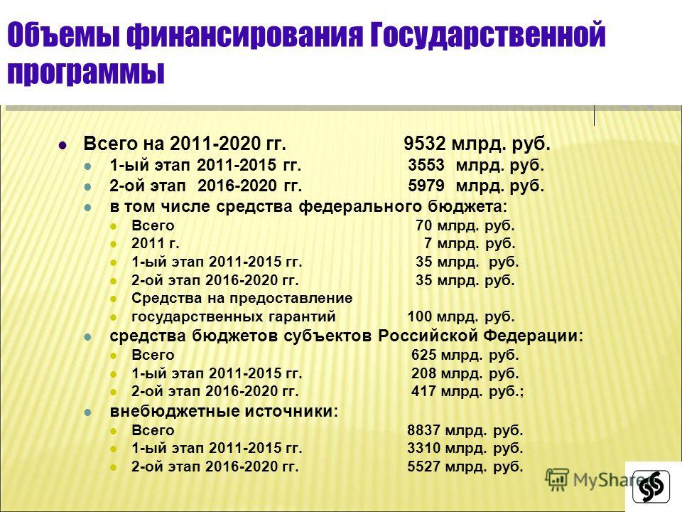 Объемы финансирования Государственной программы Всего на 2011-2020 гг. 9532 млрд. руб. 1-ый этап 2011-2015 гг. 3553 млрд. руб. 2-ой этап 2016-2020 гг. 5979 млрд. руб. в том числе средства федерального бюджета: Всего 70 млрд. руб. 2011 г. 7 млрд. руб.