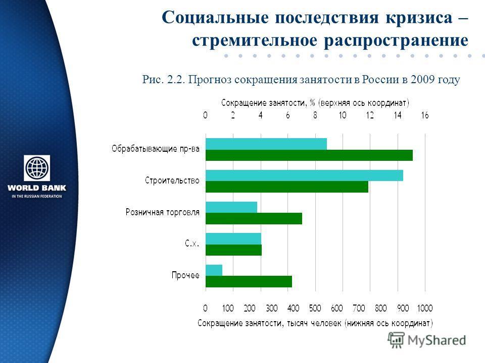 Социальные последствия кризиса – стремительное распространение Рис. 2.2. Прогноз сокращения занятости в России в 2009 году