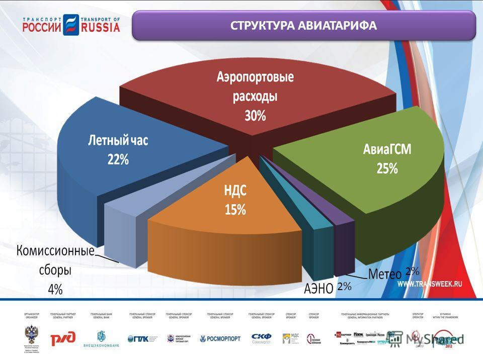 СТРУКТУРА АВИАТАРИФА 2%