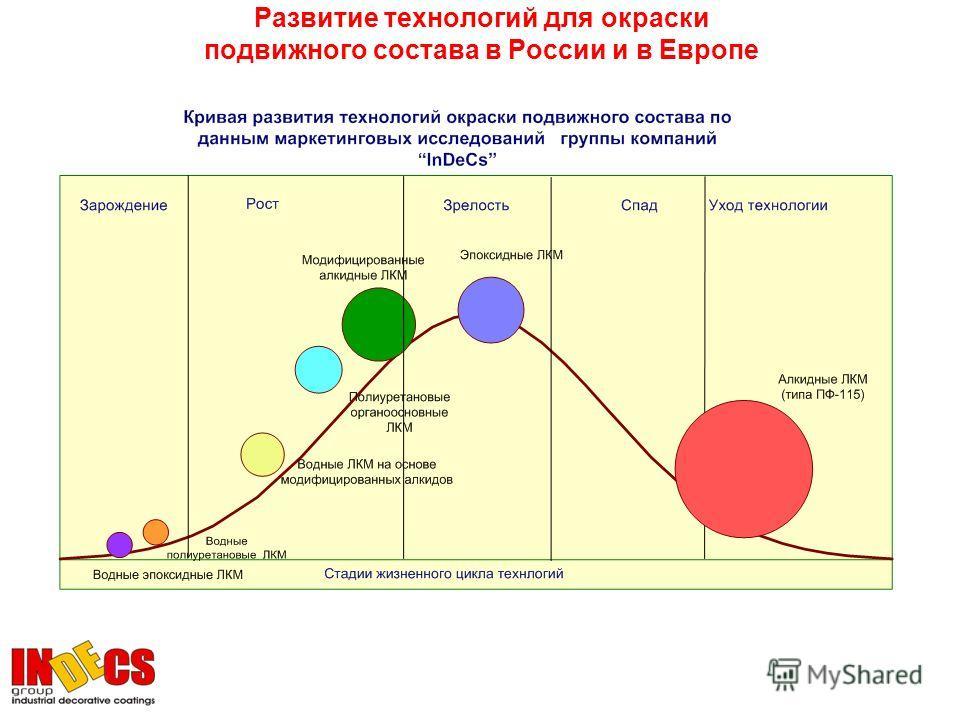 Развитие технологий для окраски подвижного состава в России и в Европе