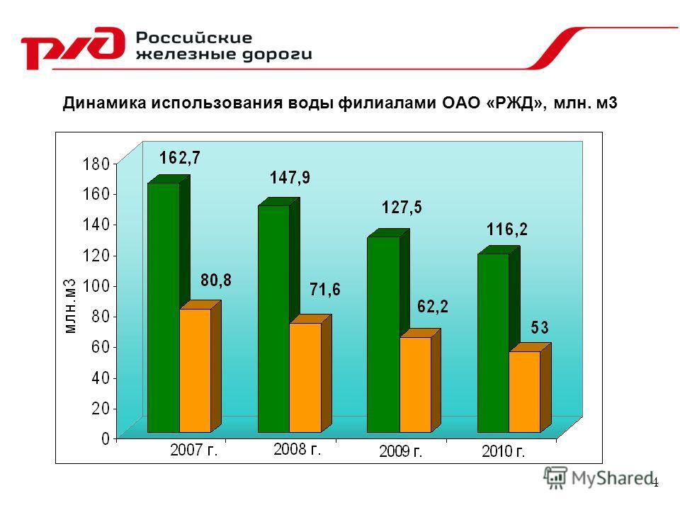 Динамика использования воды филиалами ОАО «РЖД», млн. м3 4
