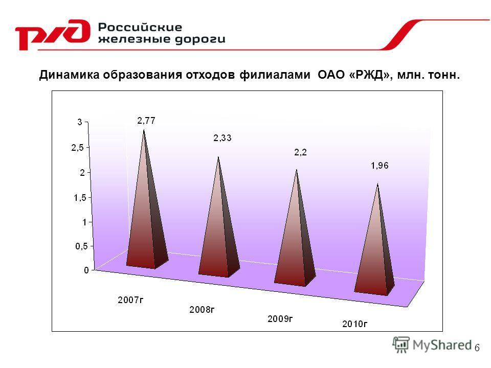 Динамика образования отходов филиалами ОАО «РЖД», млн. тонн. 6