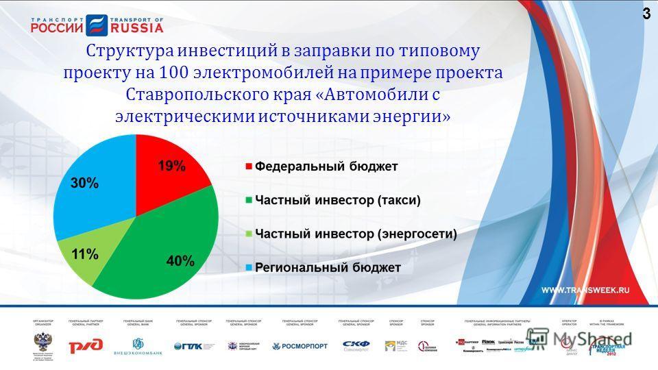 3 Структура инвестиций в заправки по типовому проекту на 100 электромобилей на примере проекта Ставропольского края «Автомобили с электрическими источниками энергии»