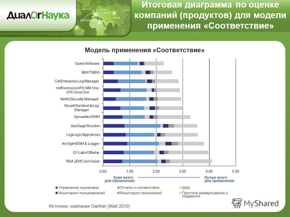 Итоговая диаграмма по оценке компаний (продуктов) для модели применения «Соответствие»