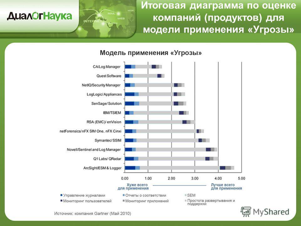 Итоговая диаграмма по оценке компаний (продуктов) для модели применения «Угрозы»