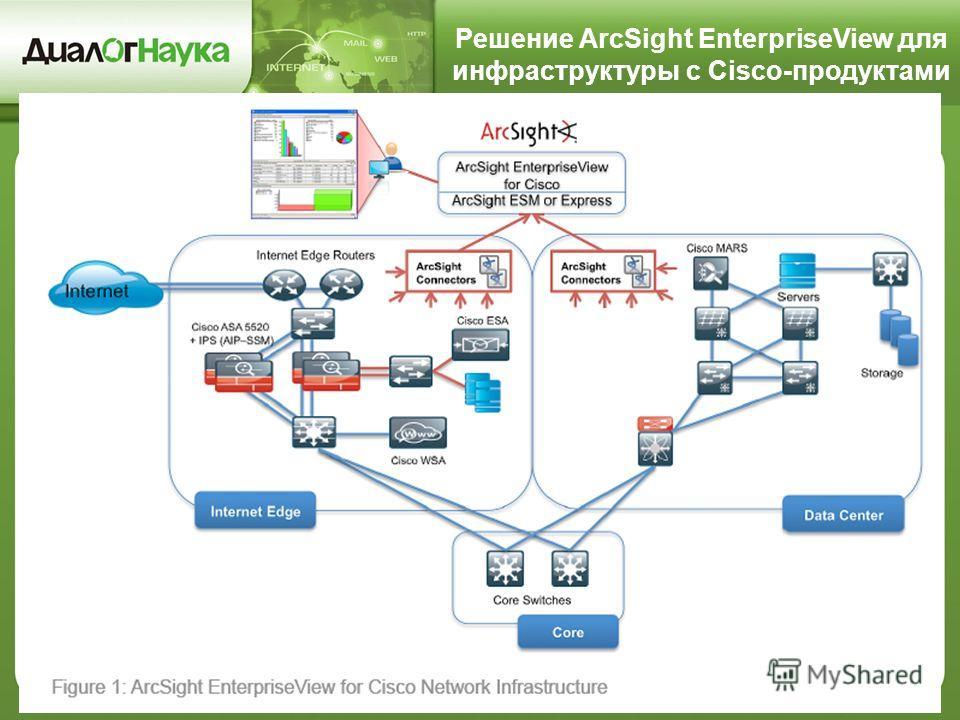 Решение ArcSight EnterpriseView для инфраструктуры с Cisco-продуктами