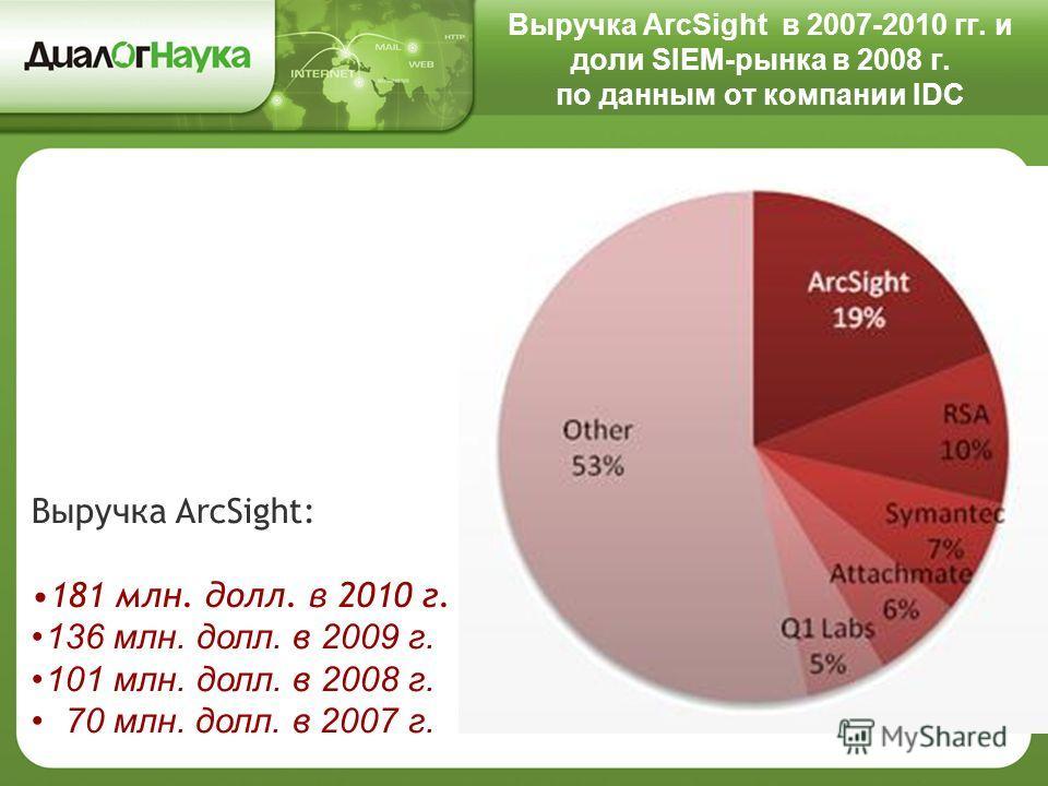 Выручка ArcSight в 2007-2010 гг. и доли SIEM-рынка в 2008 г. по данным от компании IDC Выручка ArcSight: 181 млн. долл. в 2010 г. 136 млн. долл. в 2009 г. 101 млн. долл. в 2008 г. 70 млн. долл. в 2007 г.