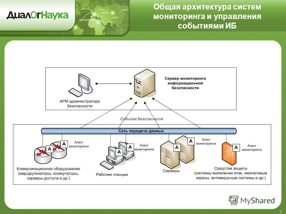 Общая архитектура систем мониторинга и управления событиями ИБ 8