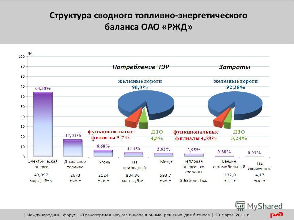 Структура сводного топливно-энергетического баланса ОАО «РЖД» | Международный форум. «Транспортная наука: инновационные решения для бизнеса | 23 марта 2011 г.