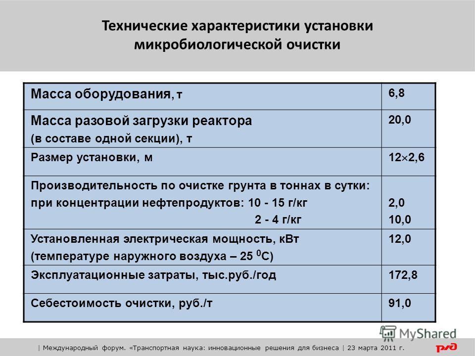 Технические характеристики установки микробиологической очистки Масса оборудования, т 6,8 Масса разовой загрузки реактора (в составе одной секции), т 20,0 Размер установки, м 12 2,6 Производительность по очистке грунта в тоннах в сутки: при концентра