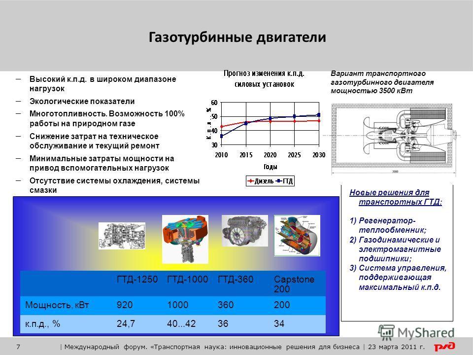 ГТД-1250ГТД-1000ГТД-360Capstone 200 Мощность, кВт9201000360200 к.п.д., %24,740...423634 – Высокий к.п.д. в широком диапазоне нагрузок – Экологические показатели – Многотопливность. Возможность 100% работы на природном газе – Снижение затрат на технич