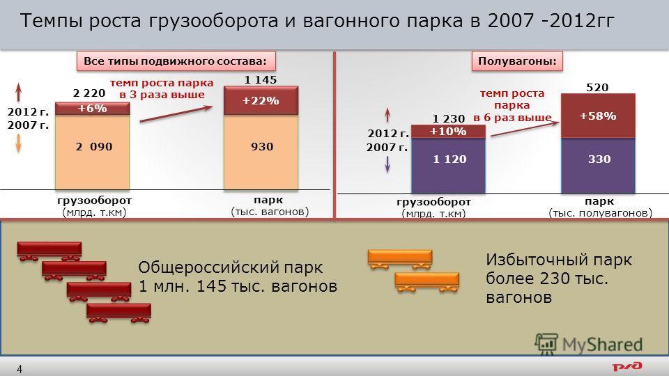 Темпы роста грузооборота и вагонного парка в 2007 -2012гг 2 090 930 +22% +6% 2 220 2012 г. 2007 г. 1 145 Все типы подвижного состава: темп роста парка в 3 раза выше грузооборот (млрд. т.км) парк (тыс. вагонов) 1 120 330 +58% +10% 1 230 520 Полувагоны