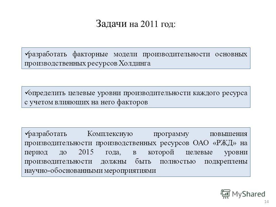 Задачи на 2011 год: разработать факторные модели производительности основных производственных ресурсов Холдинга определить целевые уровни производительности каждого ресурса с учетом влияющих на него факторов разработать Комплексную программу повышени
