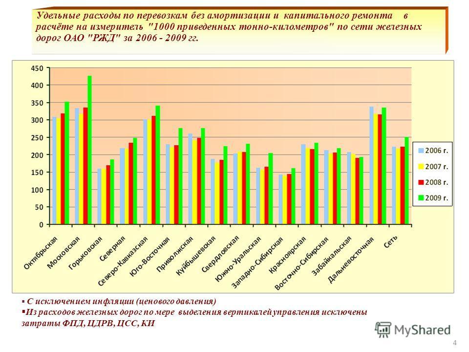 Удельные расходы по перевозкам без амортизации и капитального ремонта в расчёте на измеритель