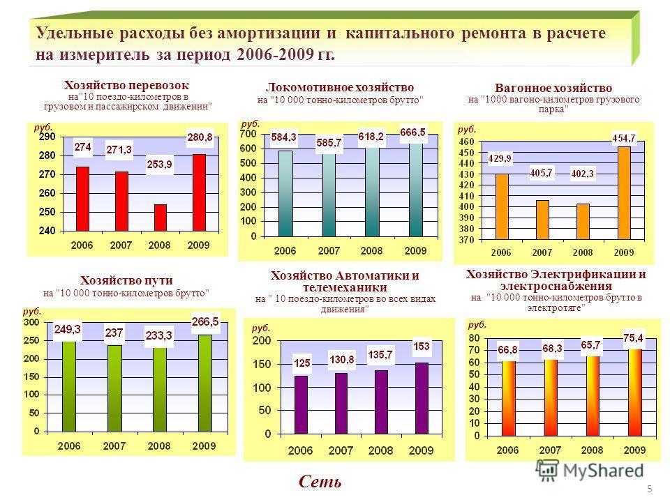 Удельные расходы без амортизации и капитального ремонта в расчете на измеритель за период 2006-2009 гг. Хозяйство перевозок на