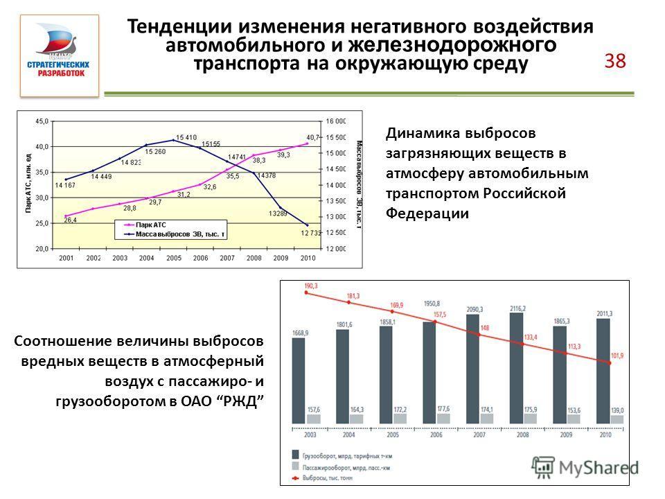38 Тенденции изменения негативного воздействия автомобильного и железнодорожного транспорта на окружающую среду Динамика выбросов загрязняющих веществ в атмосферу автомобильным транспортом Российской Федерации Соотношение величины выбросов вредных ве