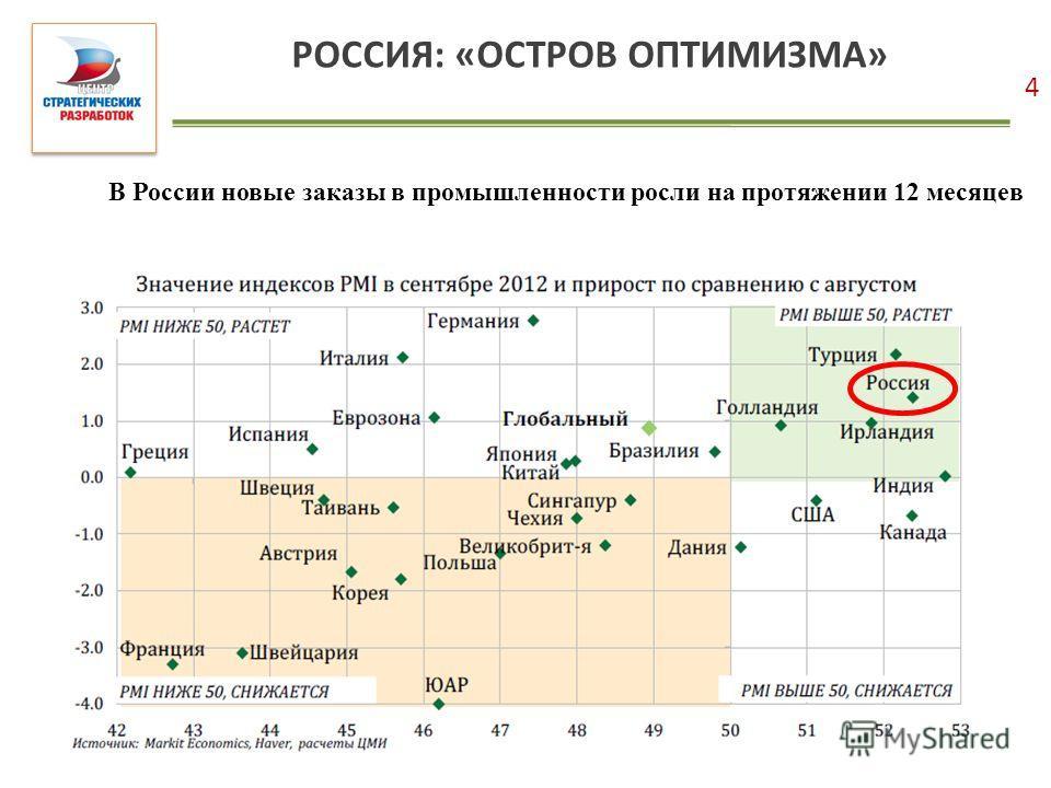РОССИЯ: «ОСТРОВ ОПТИМИЗМА» 4 В России новые заказы в промышленности росли на протяжении 12 месяцев
