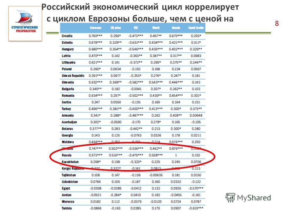Российский экономический цикл коррелирует с циклом Еврозоны больше, чем с ценой на нефть 8