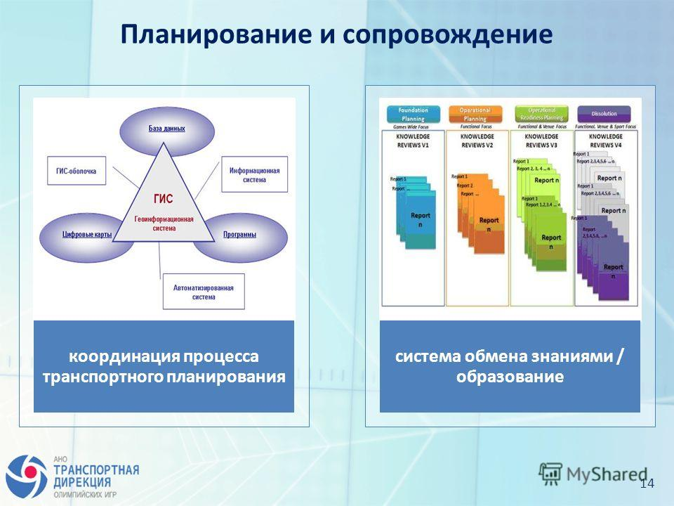 14 Планирование и сопровождение координация процесса транспортного планирования система обмена знаниями / образование