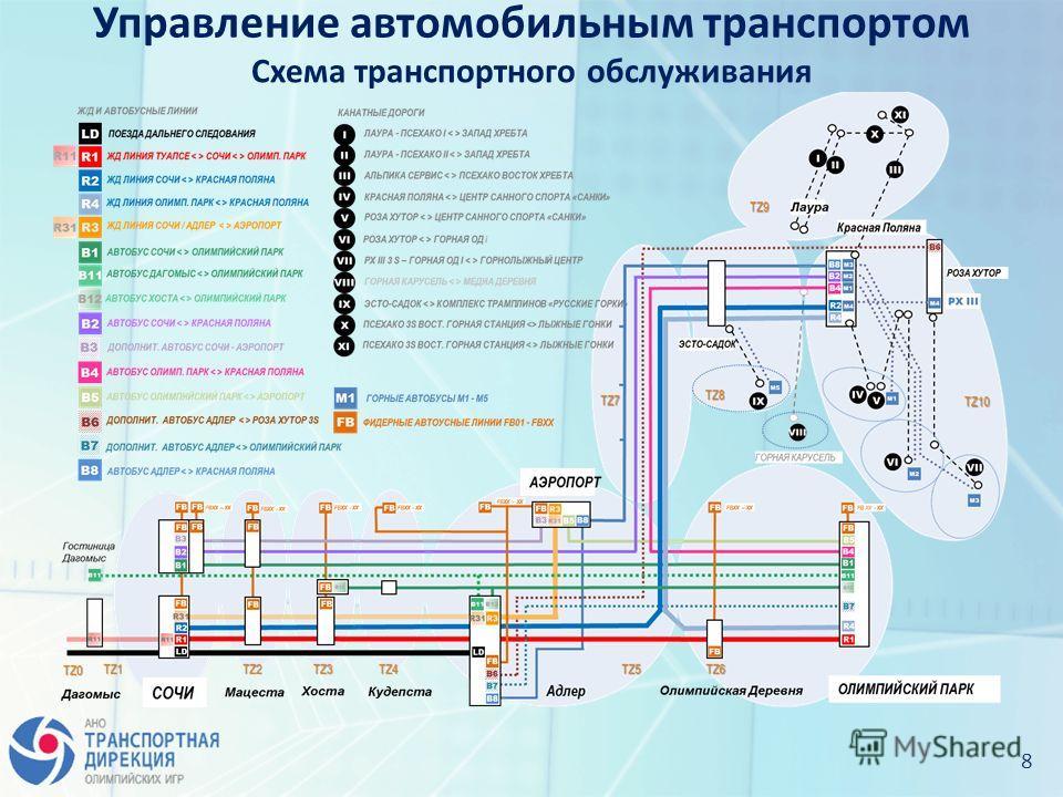 8 Схема транспортного обслуживания Управление автомобильным транспортом