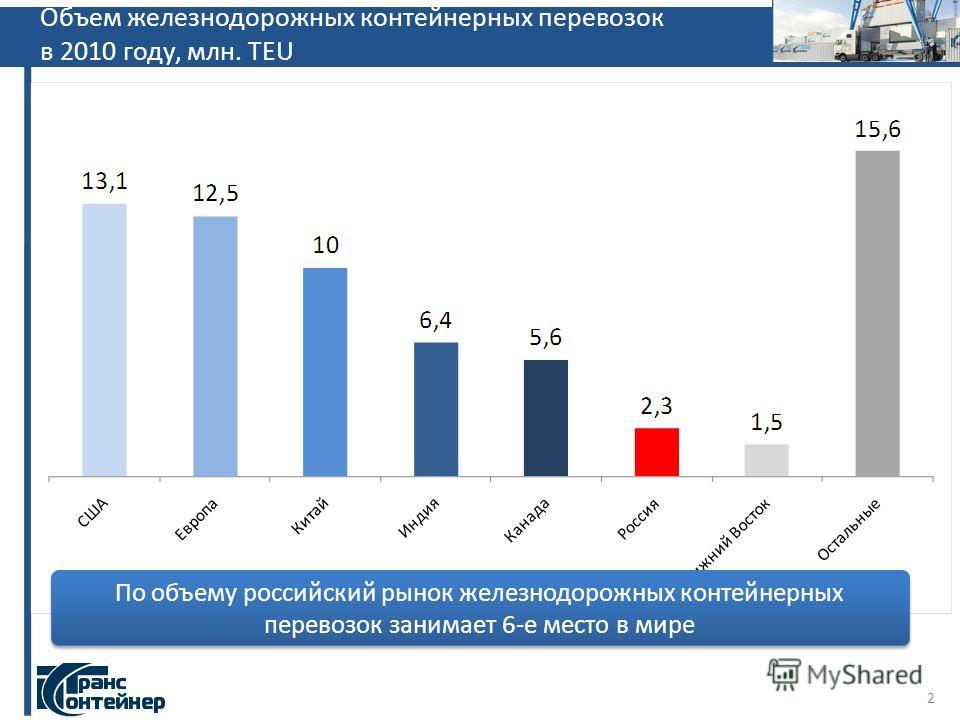 Объем железнодорожных контейнерных перевозок в 2010 году, млн. TEU По объему российский рынок железнодорожных контейнерных перевозок занимает 6-е место в мире 2